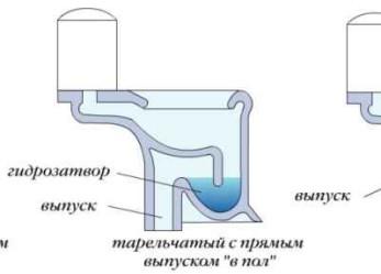 Как проводится подключение унитаза