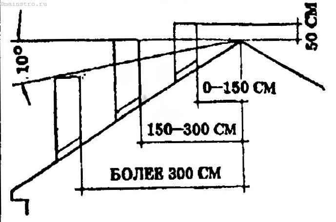 Схема высоты трубы над кровлей