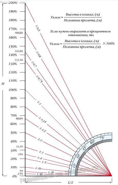 Взаимосвязь между безразмерной величиной уклона скатов крыши, углом в градусах и процентах