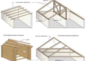Особенности скатных крыш