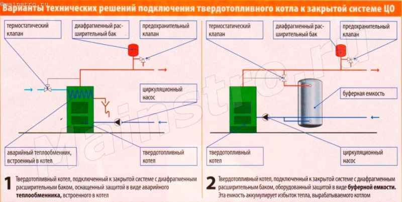 Схема подключения твердотопливного котла к закрытой системе