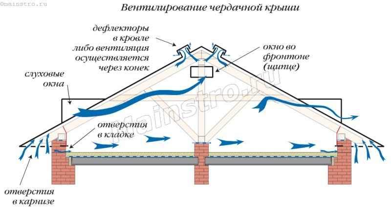 Вентилирование чердачной крыши