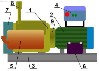 Дизель электростанции — основные виды и классификация