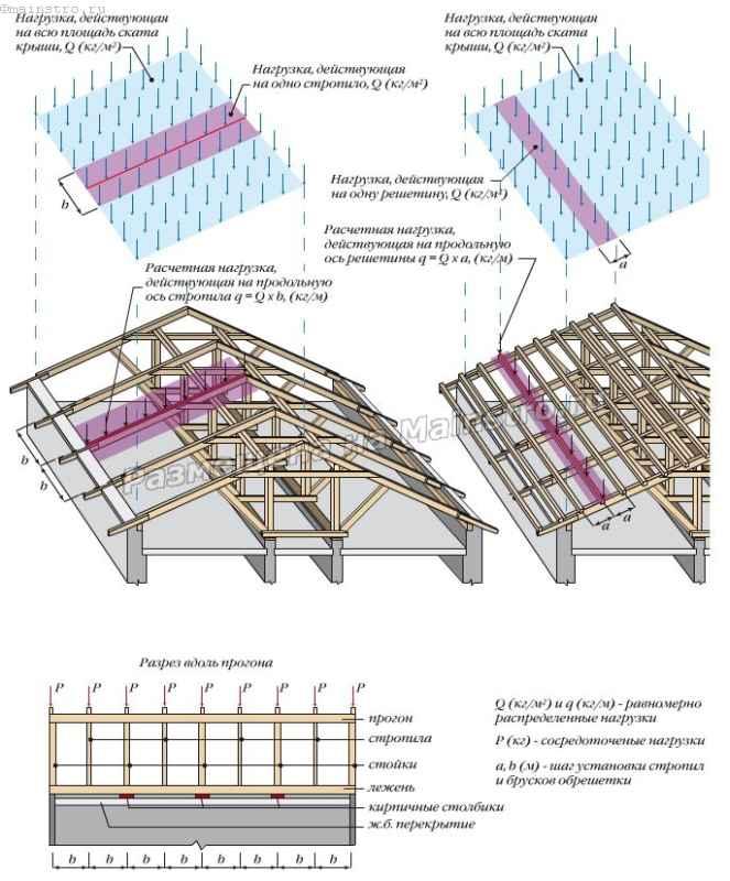 Приведение нагрузки действующей по площади к линейной нагрузке