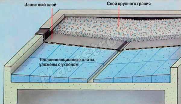 кровля с дополнительной теплоизоляцией в виде водостойкого пеноматериала, приклеенного к старой крыше