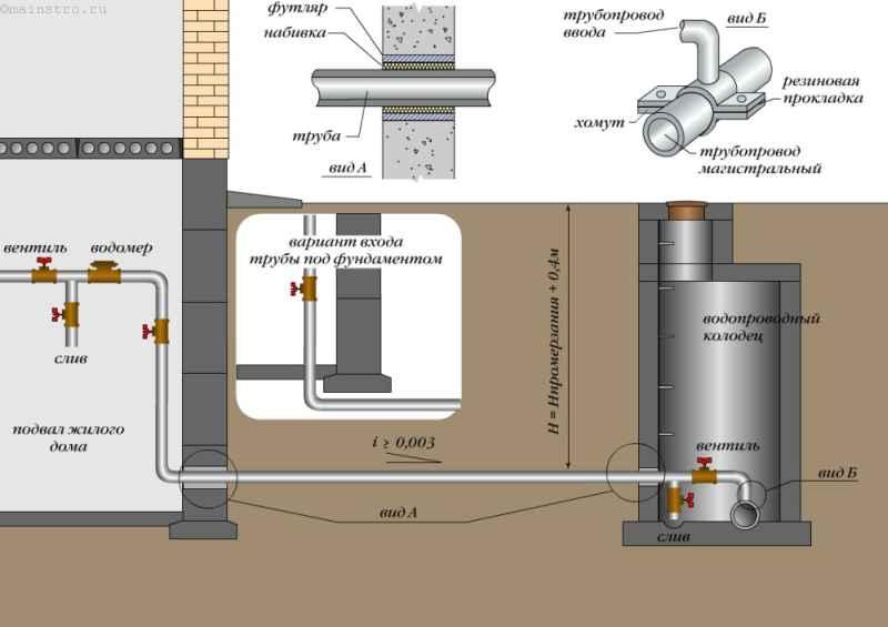 Устройство ввода водопровода в дом