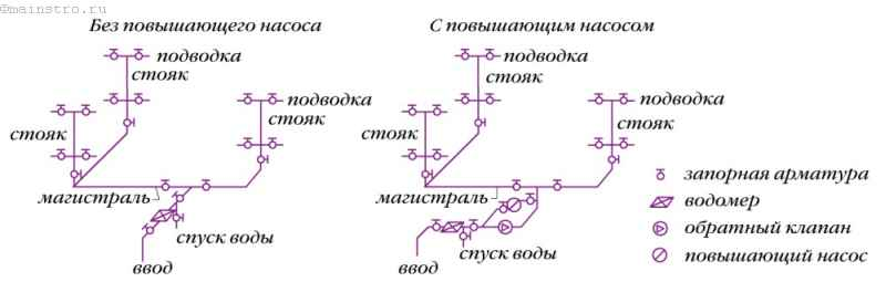Пример схем внутреннего водопровода