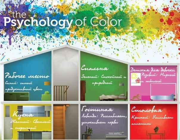 Психология цвета в интерьере.