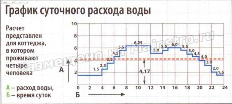 График суточного расхода воды