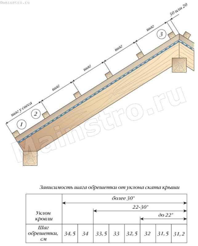 Расчет натуральной черепицы для крыши