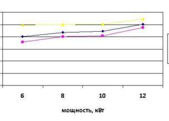 Стоимость внедрения тепловых насосов различных типов