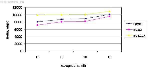 Зависимость средней стоимости ТН от мощности