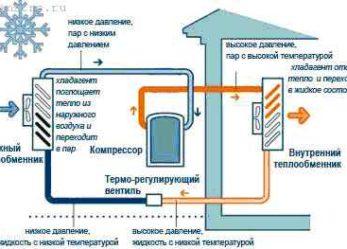 Принцип работы тепловых насосов