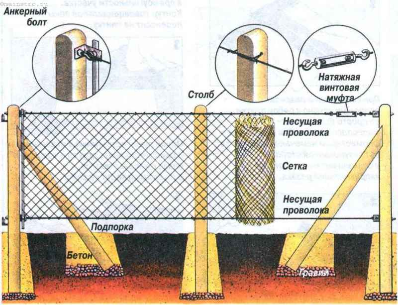 Сделать забор из сетки рабица своими руками