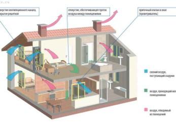 Вентиляция в доме. Принципы устройства