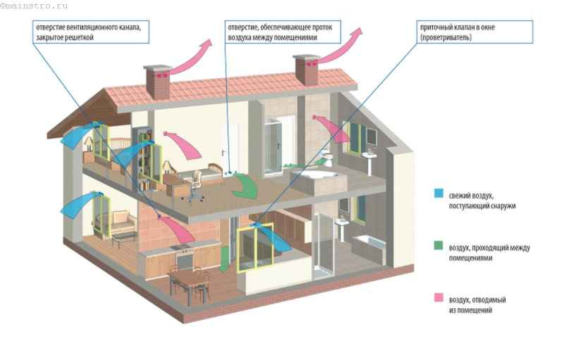 принцип работы вентиляции в доме