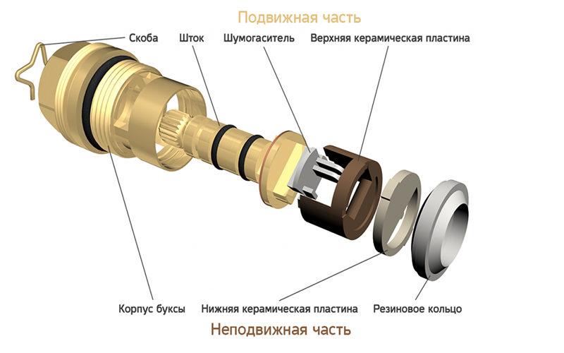 Керамическая кран-букса для смесителя: ремонт и советы по замене