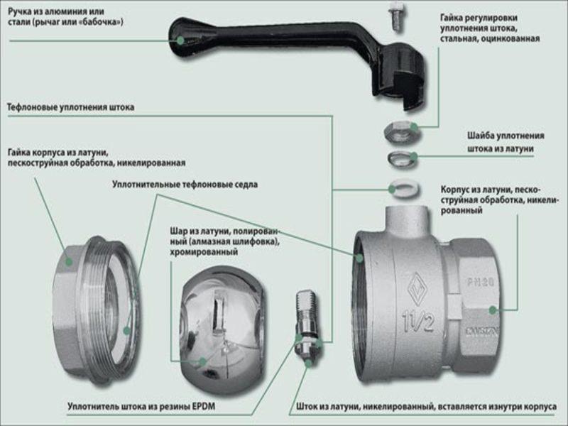 Кран шаровый для воды: разновидности и ремонт