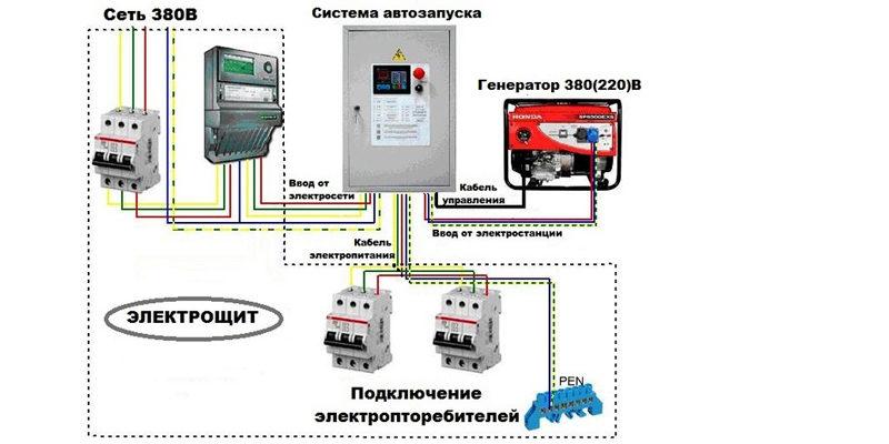Картинки по запросу подключение генератора москва