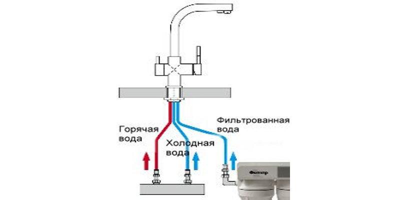 Смеситель для кухни с двойным изливом