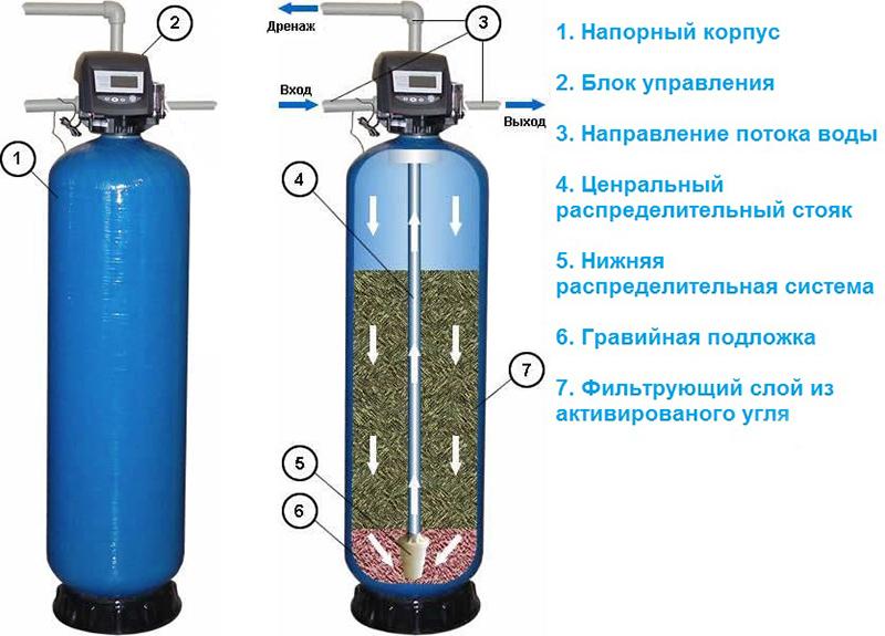 Двухступенчатая схема удаления взвеси и железа