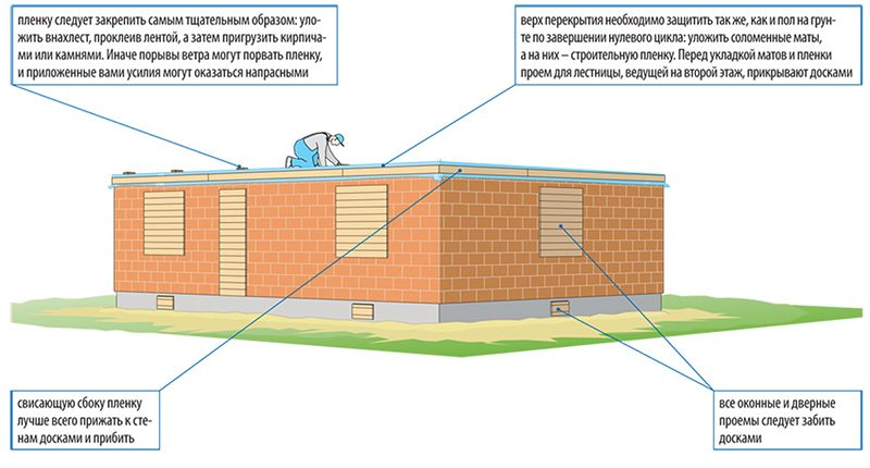 этап перерыва строительства дома зимой