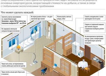10 правил энергосбережения